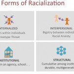 Four basic forms of racialization