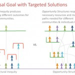 Opportunity Structures set a universal goal with targeted solutions