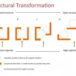 Transform structure to change outcomes