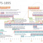 Timeline: Basic forms used to show racialized limits to opportunity to enhance power of corporate elite